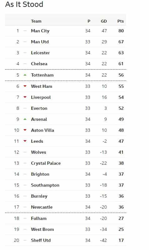 premier league table chart 2021